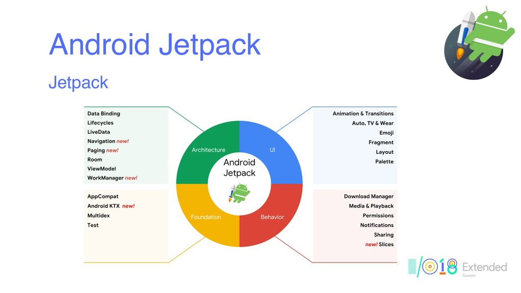 Android Jetpack Jetpack
