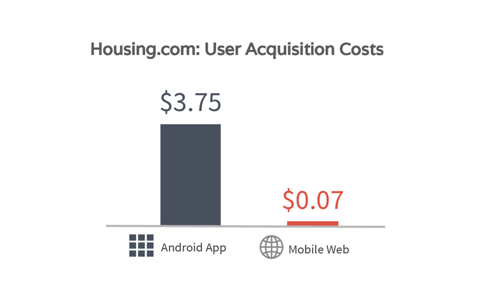 Android App Mobile Web $3.75 $0.07 Housing.com:...