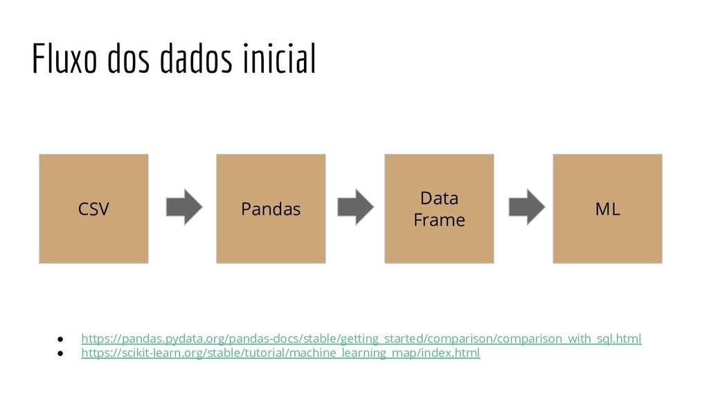 CSV Pandas Data Frame ML Fluxo dos dados inicia...