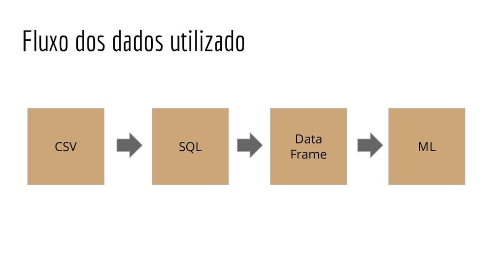 CSV SQL Data Frame ML Fluxo dos dados utilizado