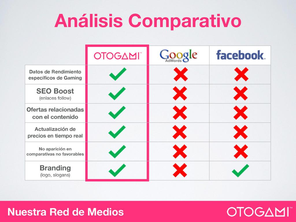 Análisis Comparativo Datos de Rendimiento espec...