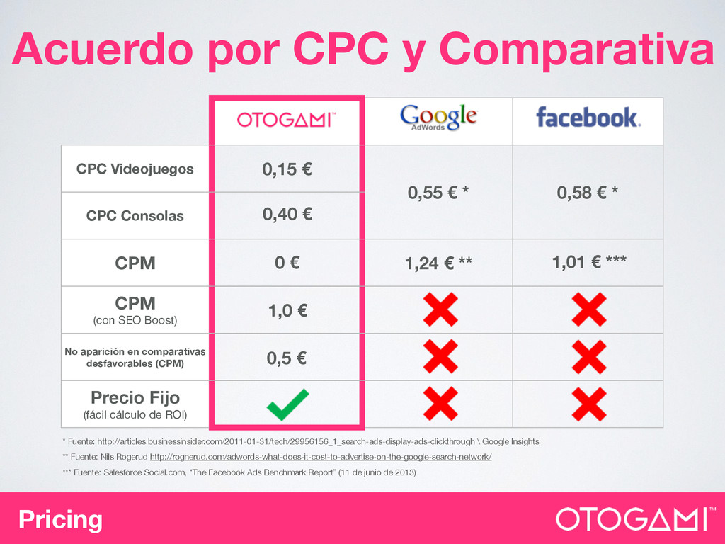 Pricing Acuerdo por CPC y Comparativa CPC Video...