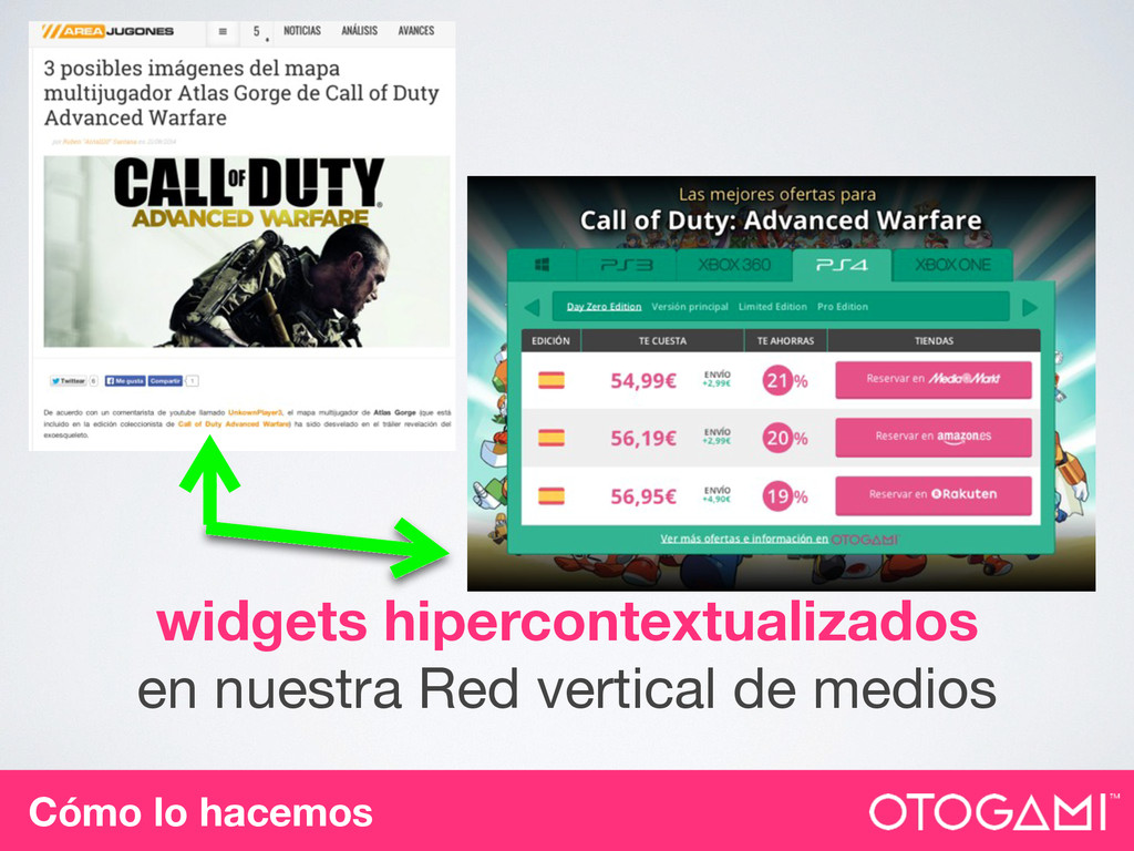 widgets hipercontextualizados en nuestra Red ve...