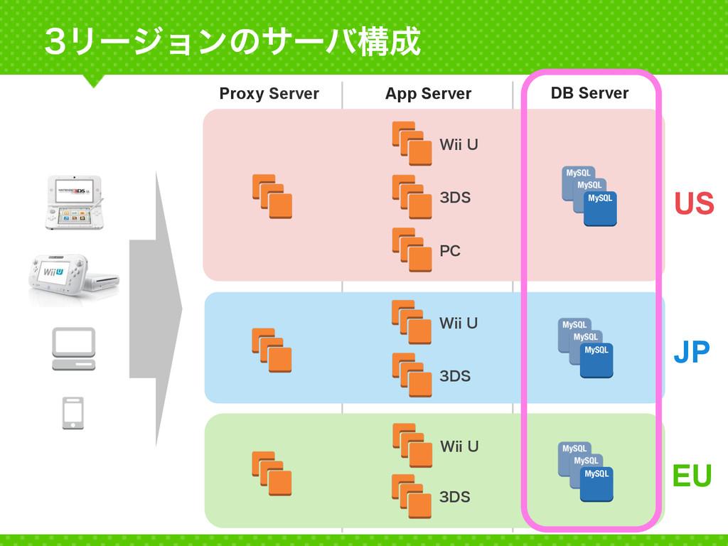 Ϧʔδϣϯͷαʔόߏ Proxy Server App Server DB Server...