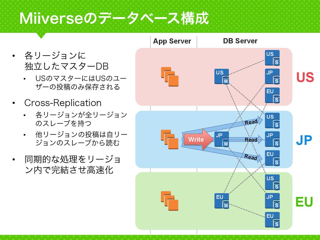 .JJWFSTFͷσʔλϕʔεߏ App Server DB Server EU JP U...