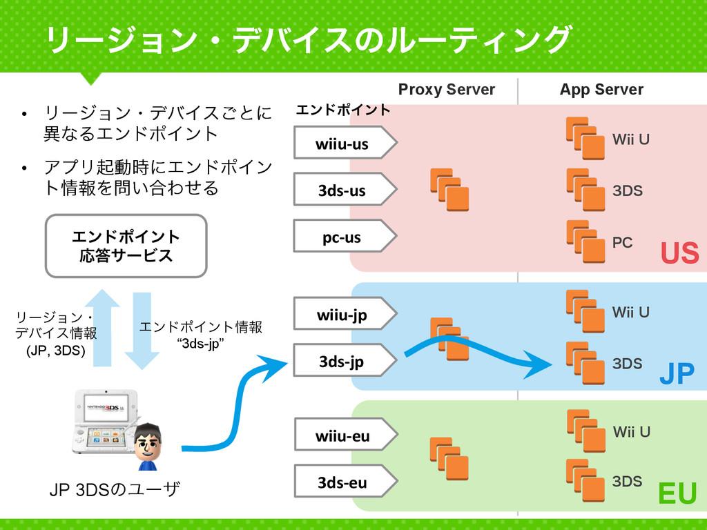 ϦʔδϣϯɾσόΠεͷϧʔςΟϯά Proxy Server App Server 8JJ...