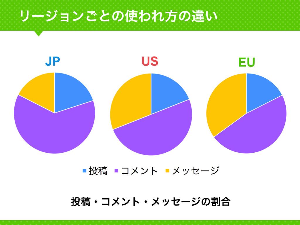 Ϧʔδϣϯ͝ͱͷΘΕํͷҧ͍ EU US JP ߘɾίϝϯτɾϝοηʔδͷׂ߹