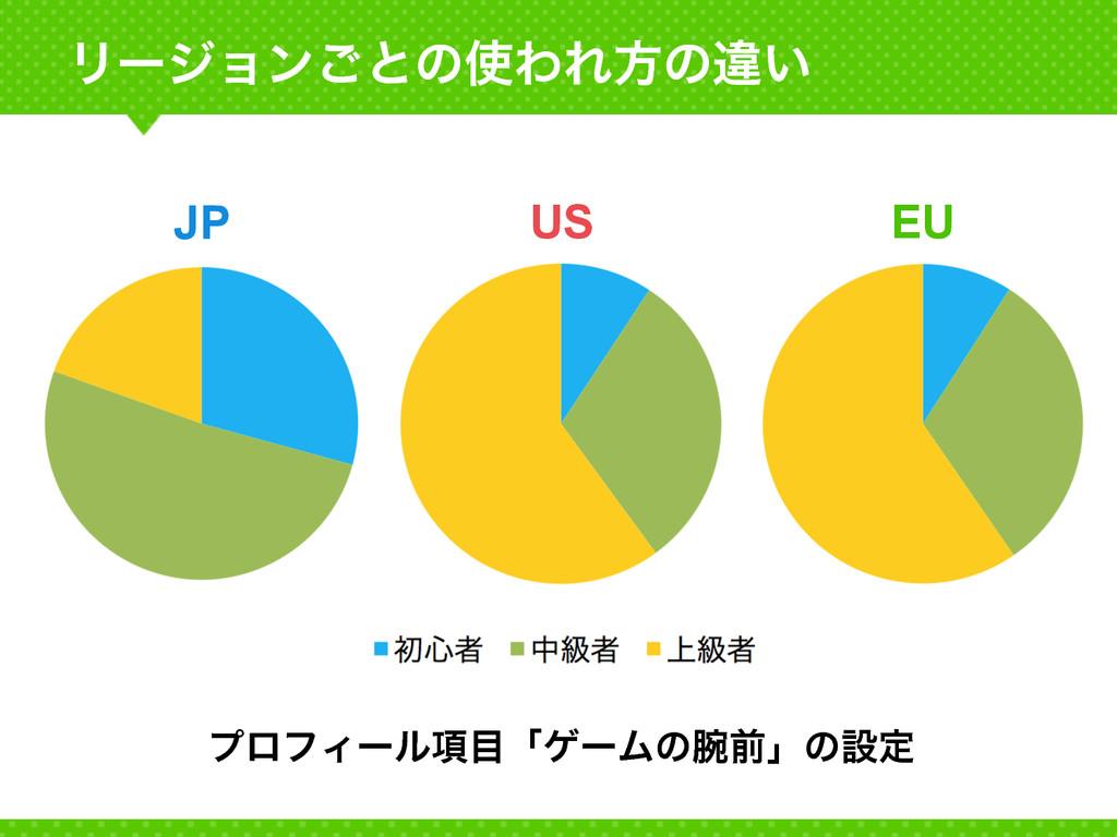 Ϧʔδϣϯ͝ͱͷΘΕํͷҧ͍ ϓϩϑΟʔϧ߲ʮήʔϜͷલʯͷઃఆ EU US JP