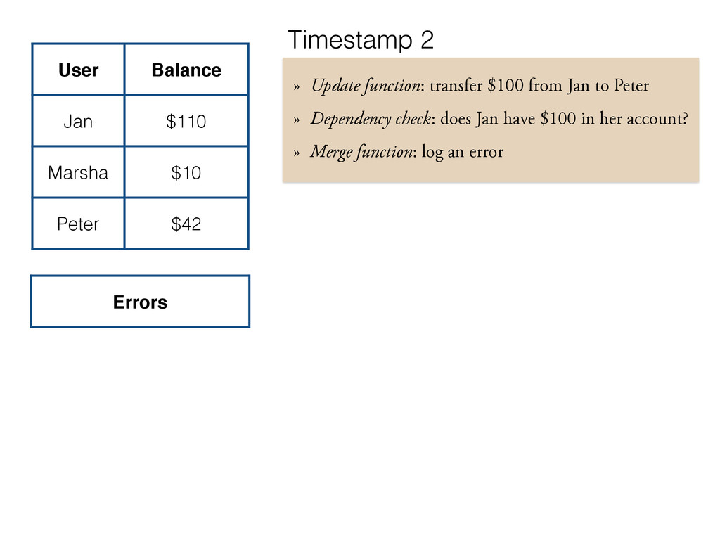 User Balance Jan $110 Marsha $10 Peter $42 Erro...