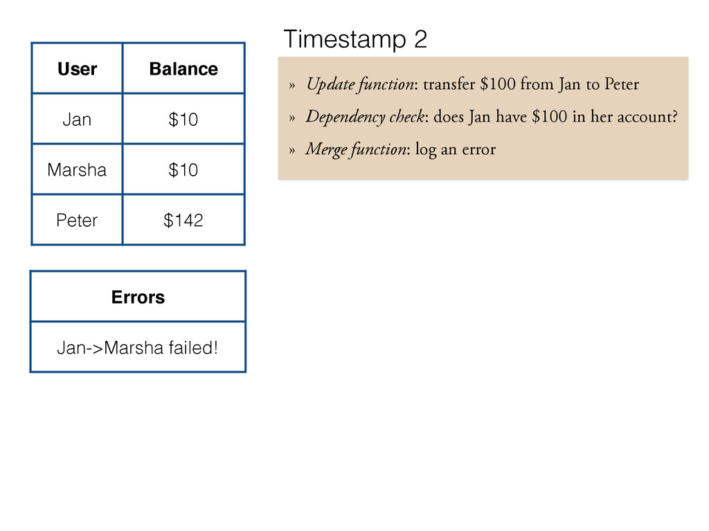 User Balance Jan $10 Marsha $10 Peter $142 » Up...