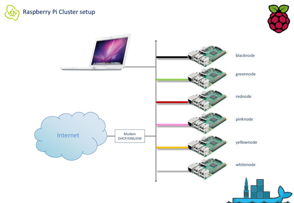 Raspberry Pi Cluster setup Internet Modem DHCP/...