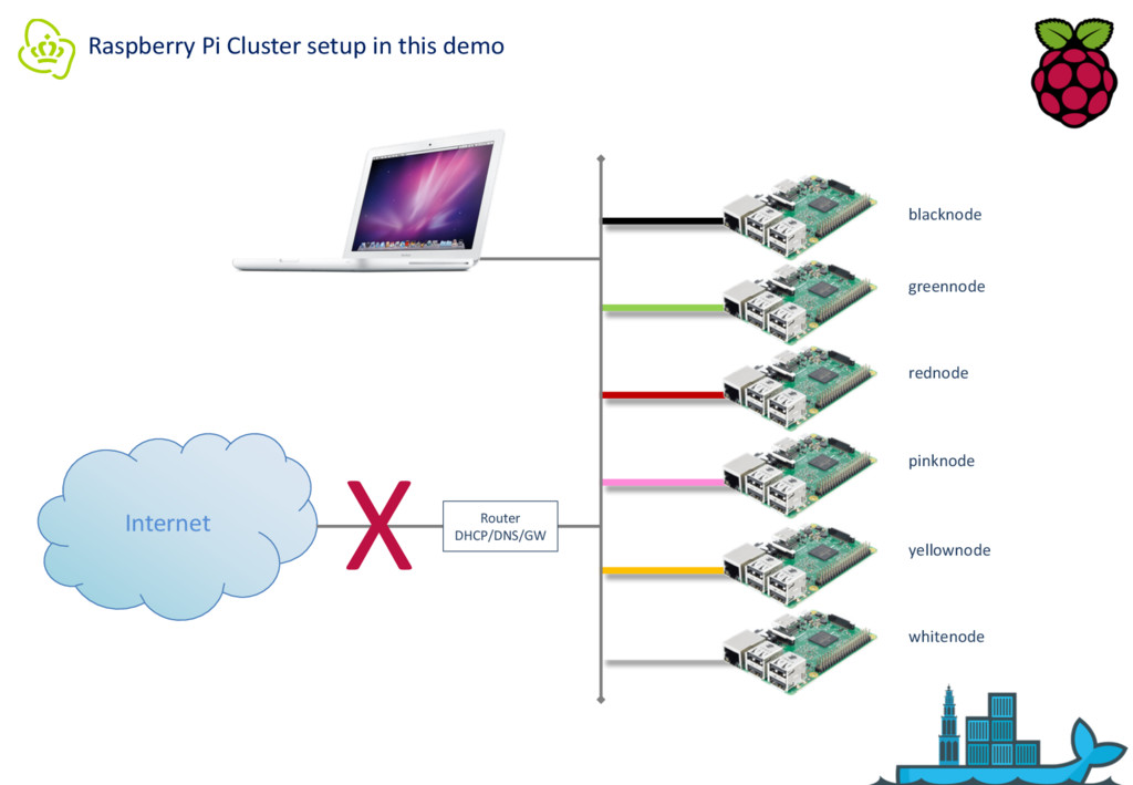 Raspberry Pi Cluster setup in this demo Interne...