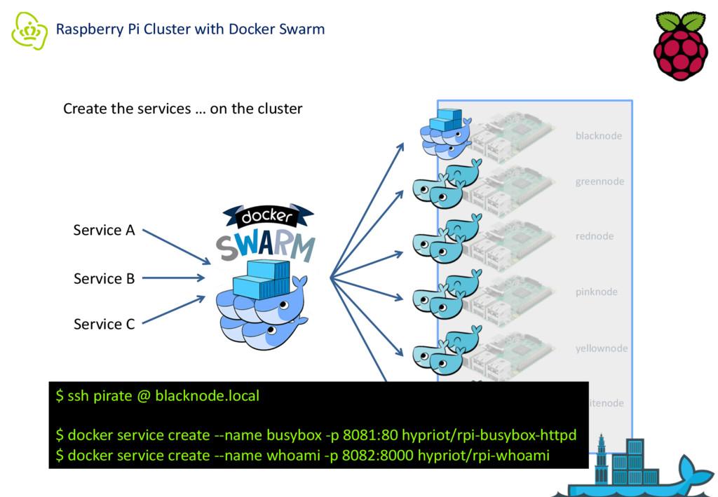 Raspberry Pi Cluster with Docker Swarm blacknod...