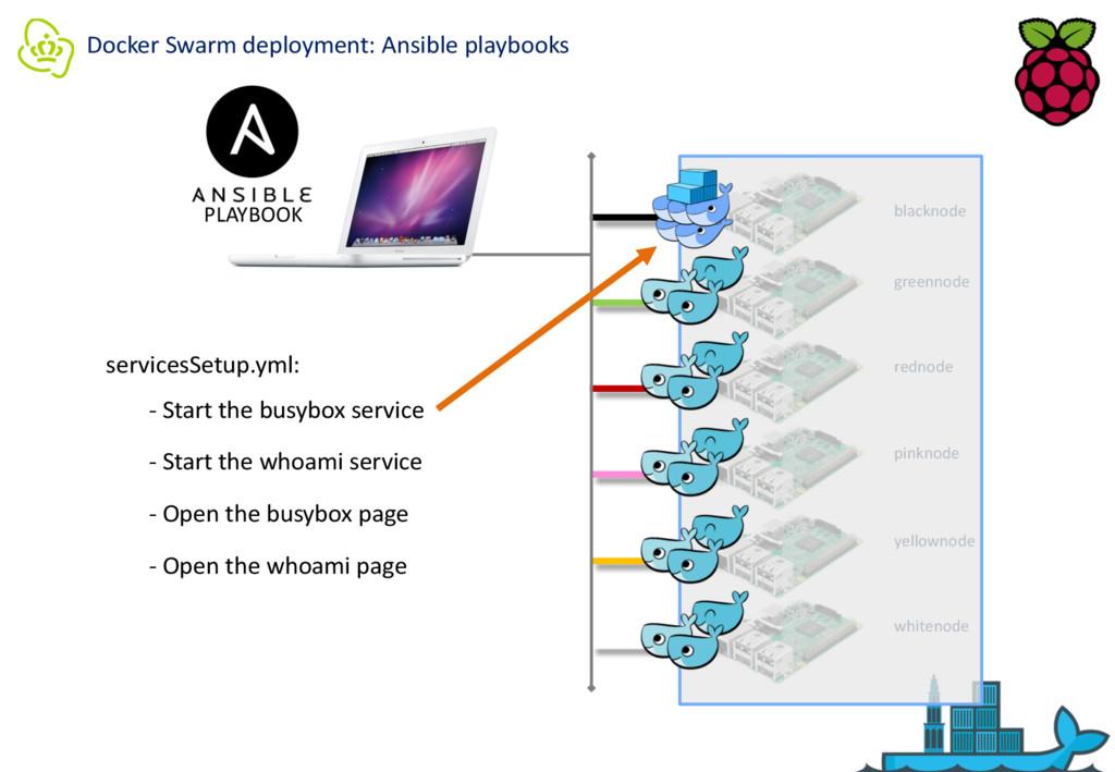 Docker Swarm deployment: Ansible playbooks PLAY...