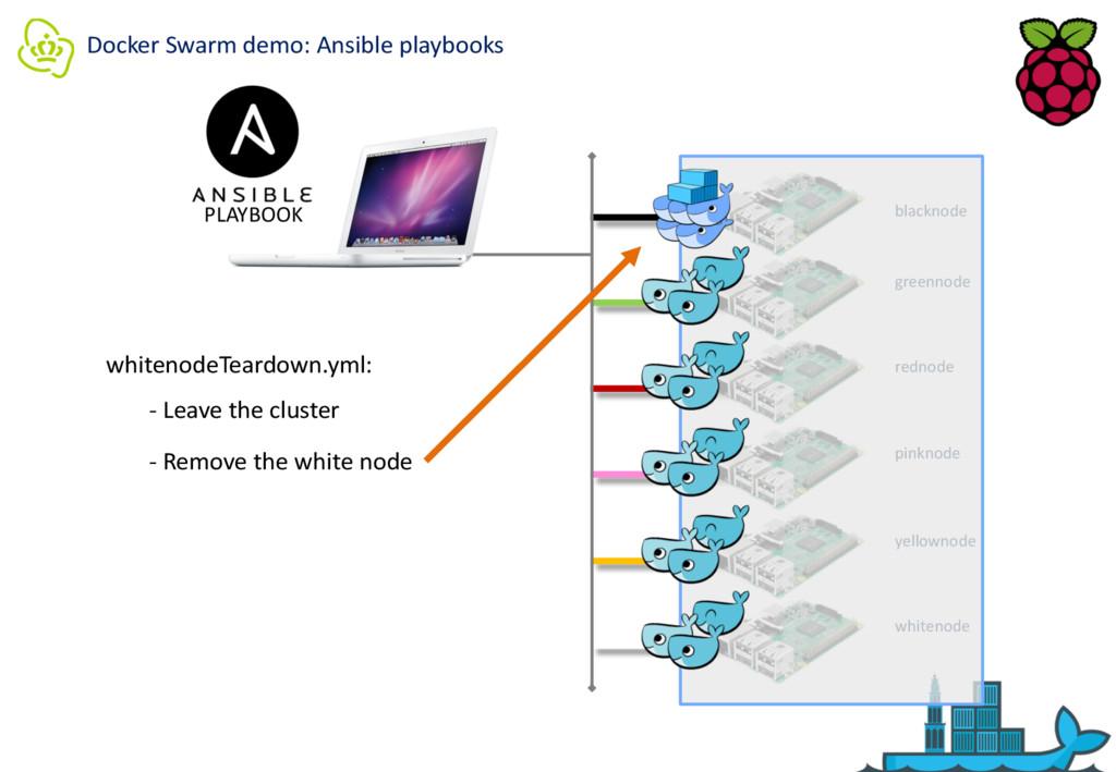 Docker Swarm demo: Ansible playbooks PLAYBOOK b...