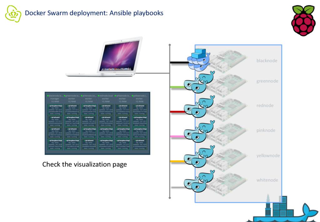 Docker Swarm deployment: Ansible playbooks blac...