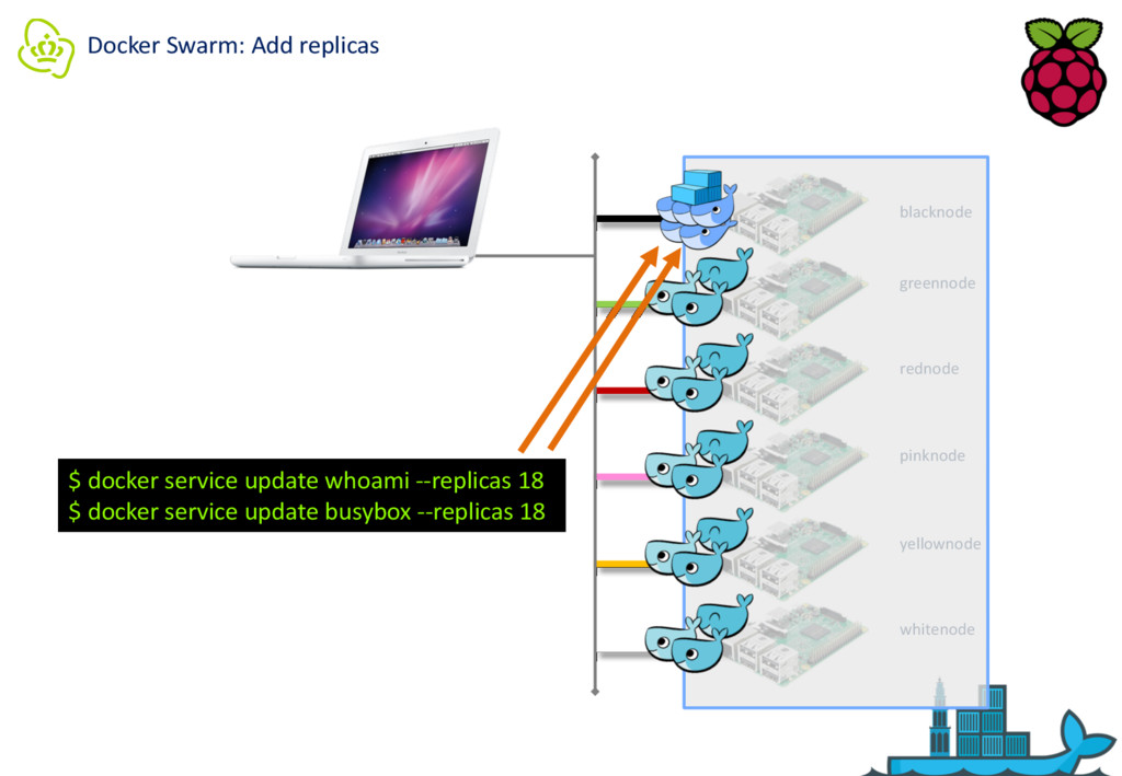 Docker Swarm: Add replicas blacknode greennode ...