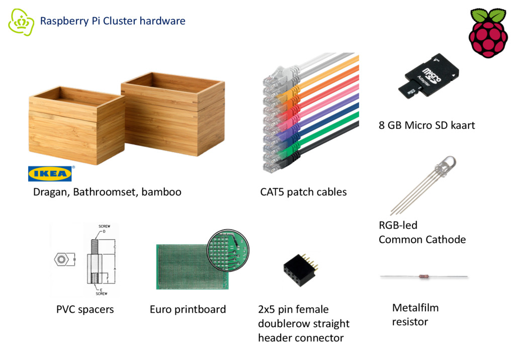 Raspberry Pi Cluster hardware Dragan, Bathrooms...