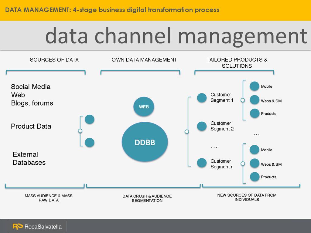 data channel management  DATA MANAGEME...