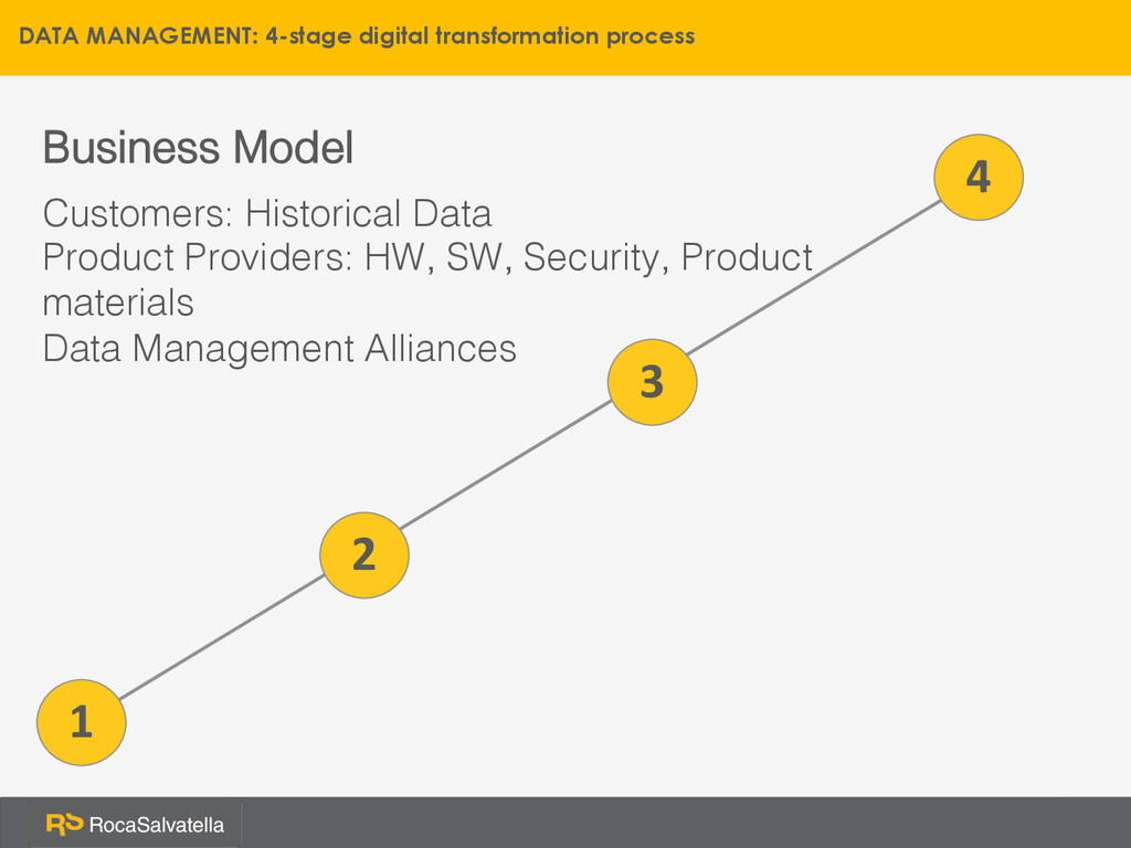 1 Business Model! Customers: Historical Data! P...