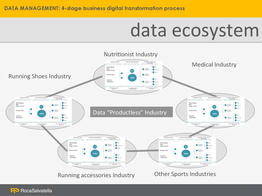 data ecosystem  DATA MANAGEMENT: 4-stage ...