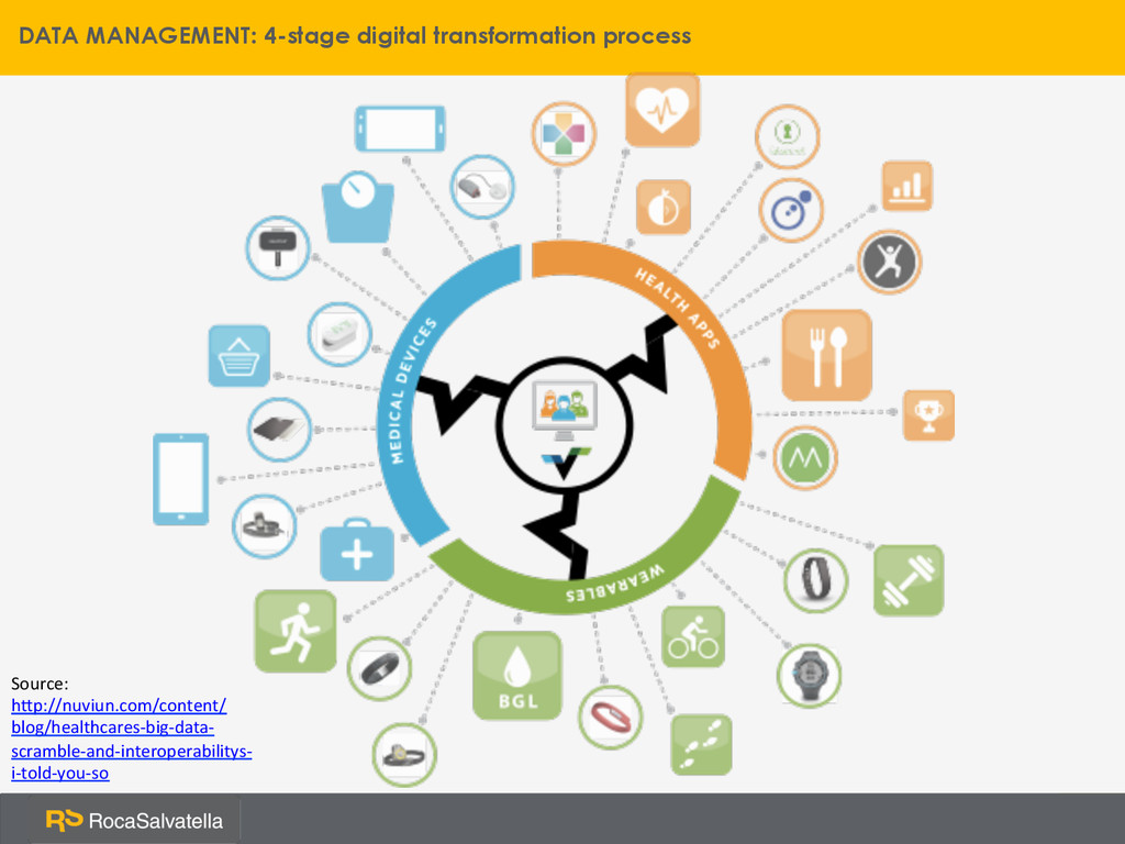 DATA MANAGEMENT: 4-stage digital transformation...