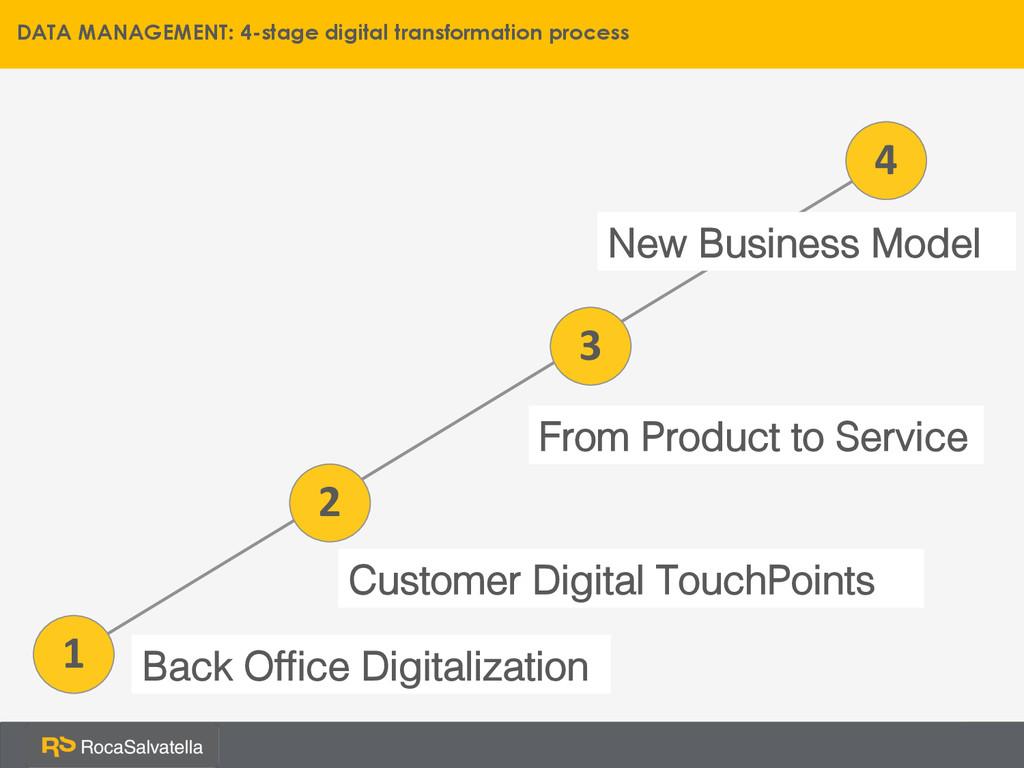 1 New Business Model! 2 3 4 DATA MANAGEMENT: 4-...