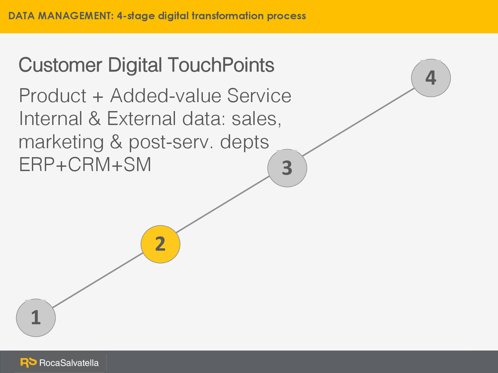 1 Customer Digital TouchPoints! Product + Added...