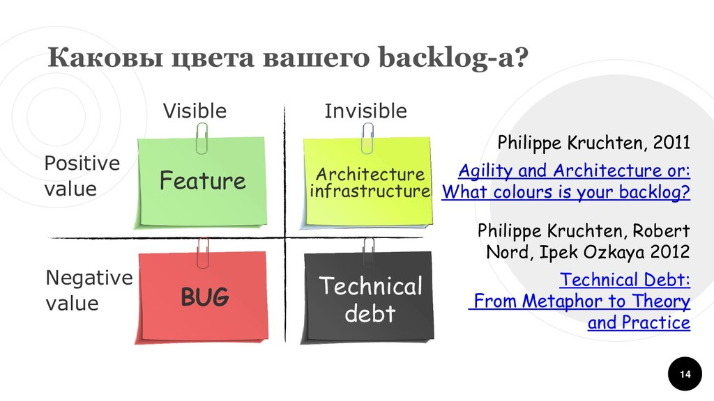 14 Feature BUG Architecture infrastructure Tech...