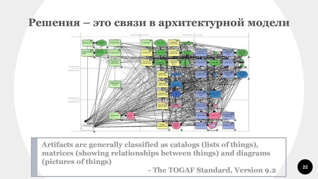 22 Решения – это связи в архитектурной модели A...