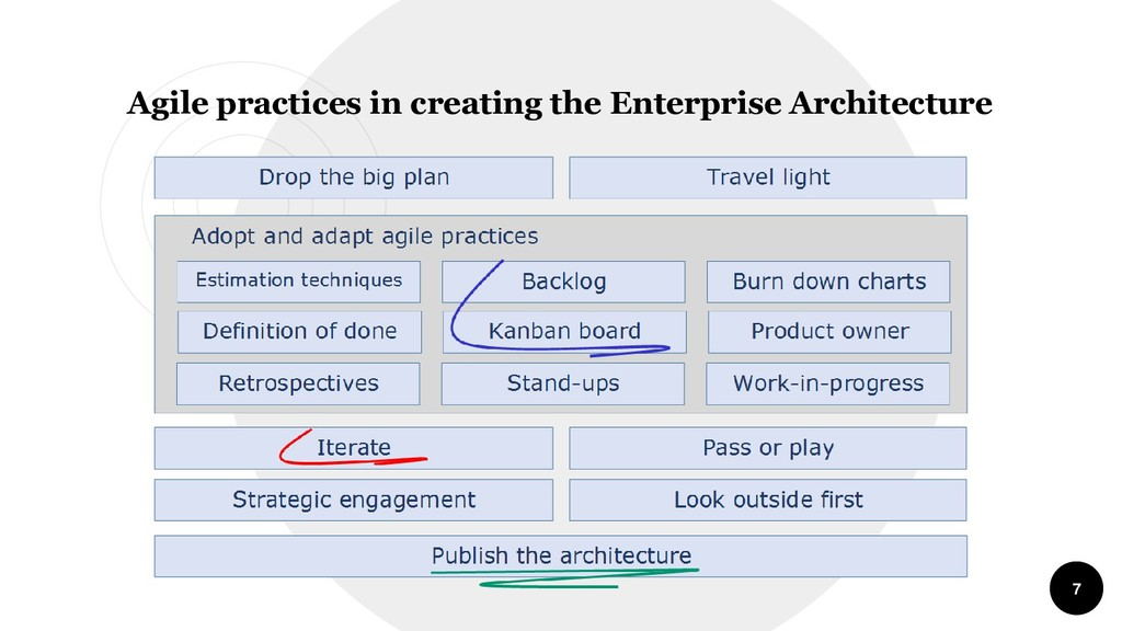 7 Agile practices in creating the Enterprise Ar...