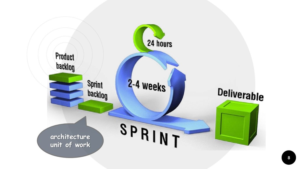 8 architecture unit of work