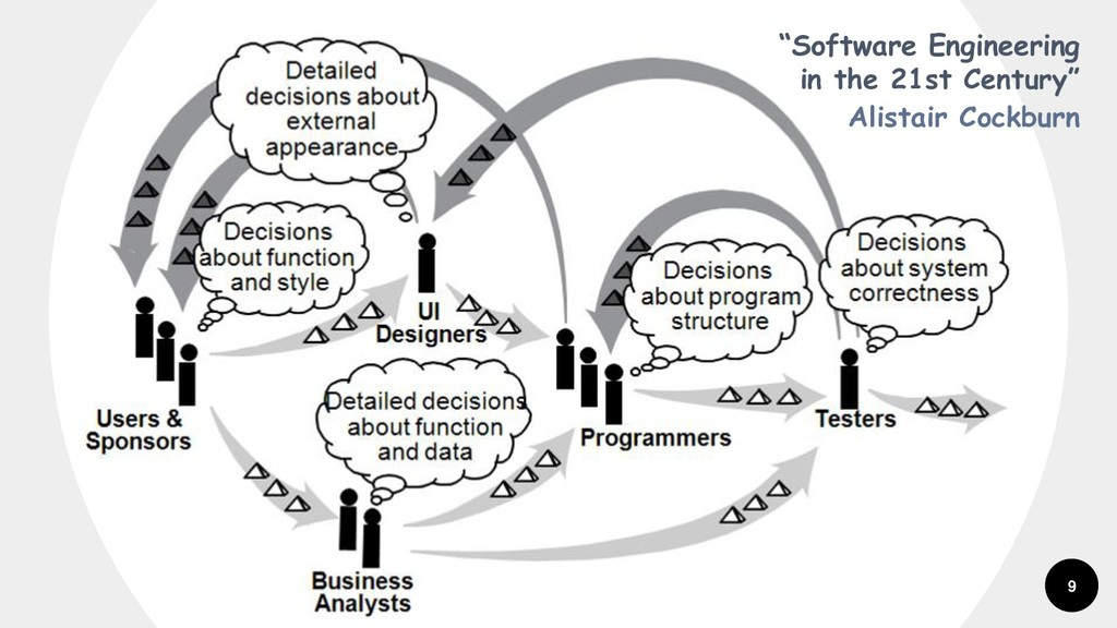 """9 """"Software Engineering in the 21st Century"""" Al..."""