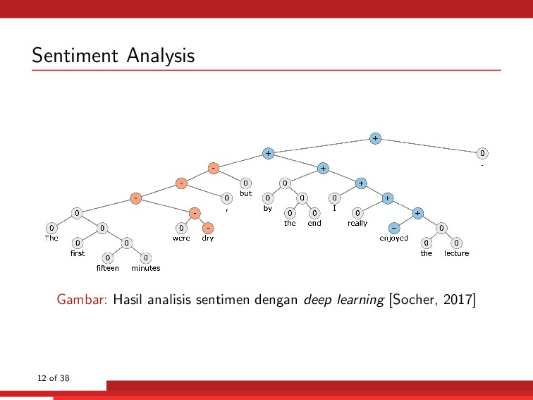 Sentiment Analysis Gambar: Hasil analisis senti...
