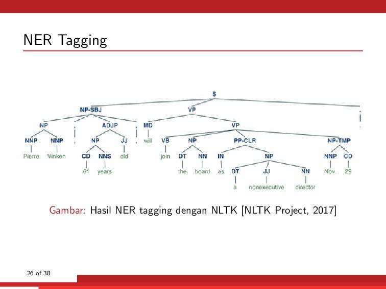 NER Tagging Gambar: Hasil NER tagging dengan NL...
