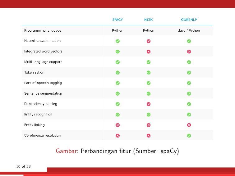 Gambar: Perbandingan fitur (Sumber: spaCy) 30 of...