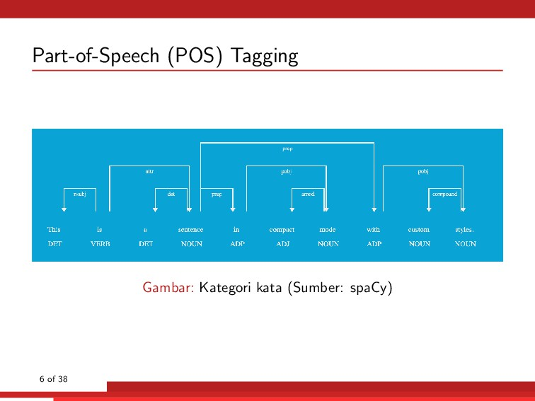 Part-of-Speech (POS) Tagging Gambar: Kategori k...