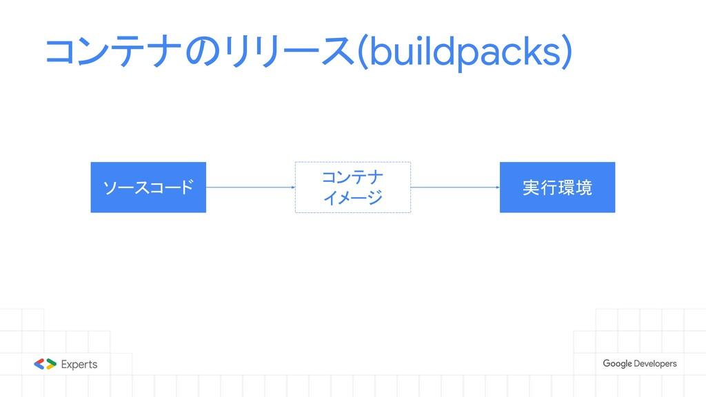コンテナのリリース(buildpacks) ソースコード コンテナ イメージ 実行環境