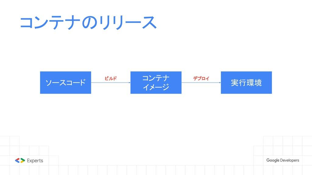 コンテナのリリース ソースコード コンテナ イメージ 実行環境 ビルド デプロイ