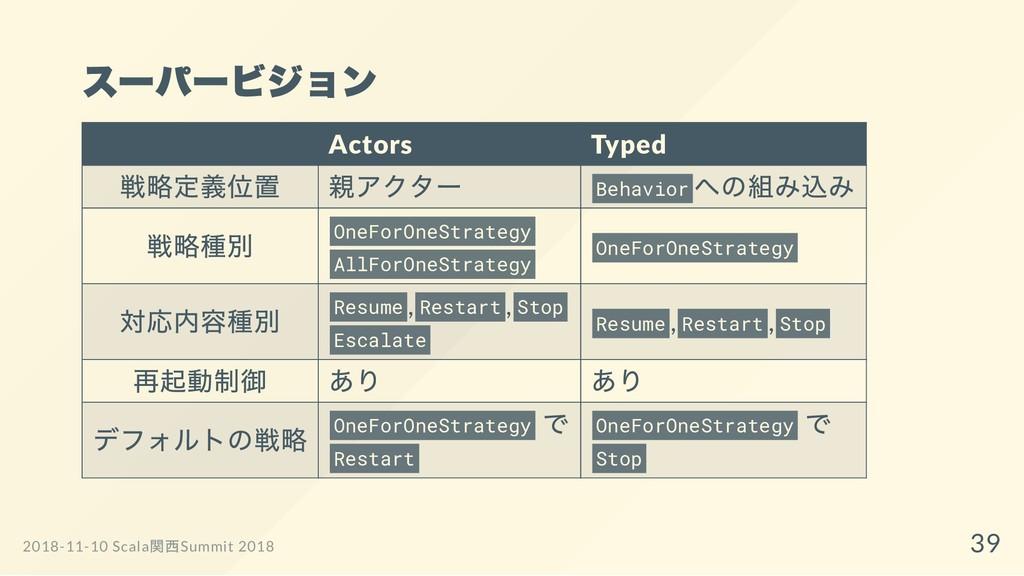 スーパービジョン Actors Typed 戦略定義位置 親アクター Behavior への組...