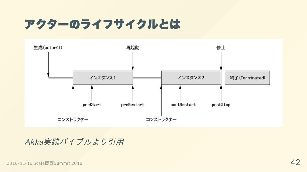 アクターのライフサイクルとは Akka 実践バイブルより引用 2018-11-10 Scala...