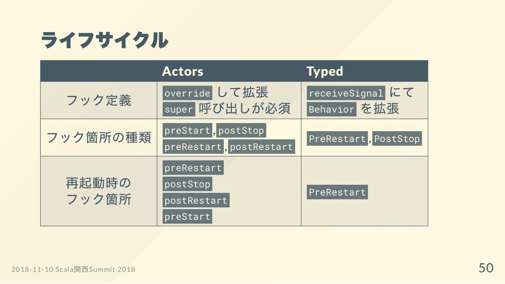 ライフサイクル Actors Typed フック定義 override して拡張 super ...
