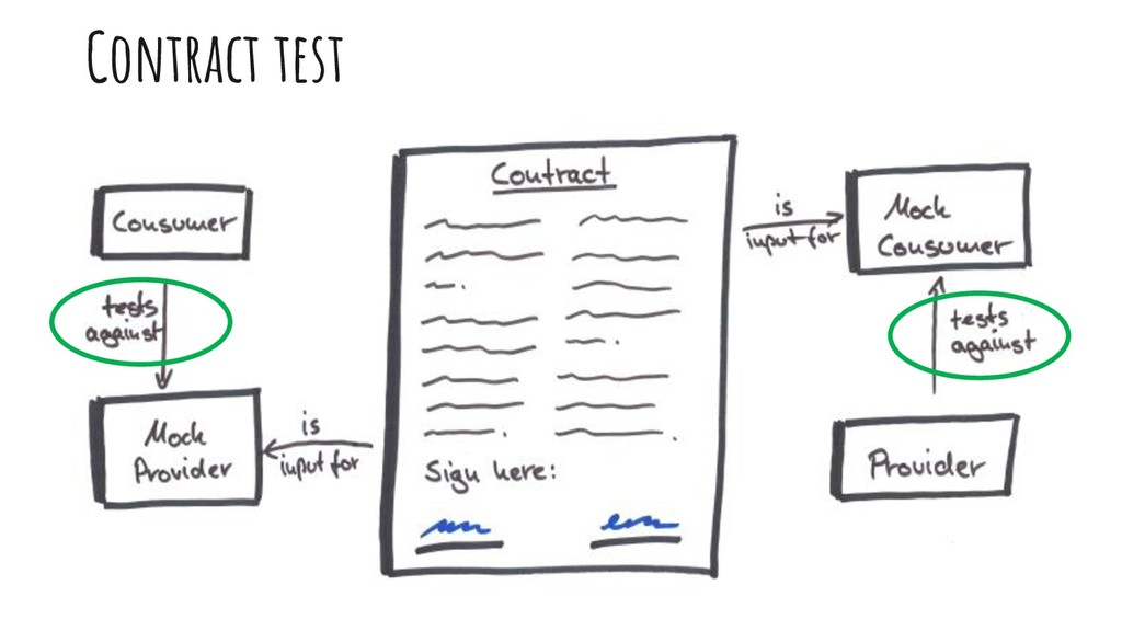 Contract test