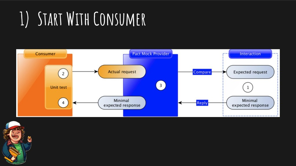 1) Start With Consumer