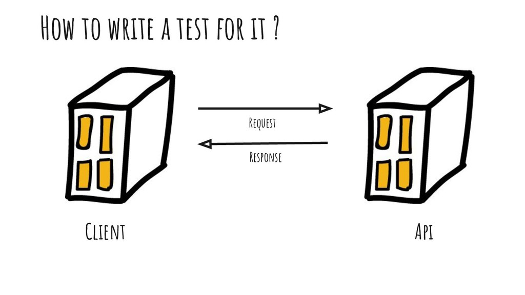 How to write a test for it ? Client Api Request...