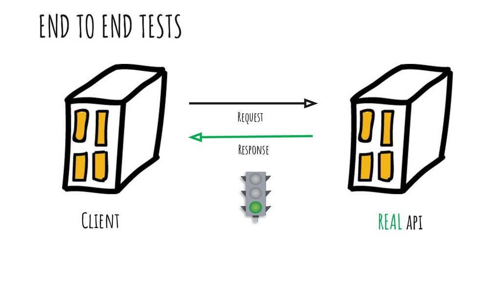 END TO END TESTS Client REAL api Request Respon...