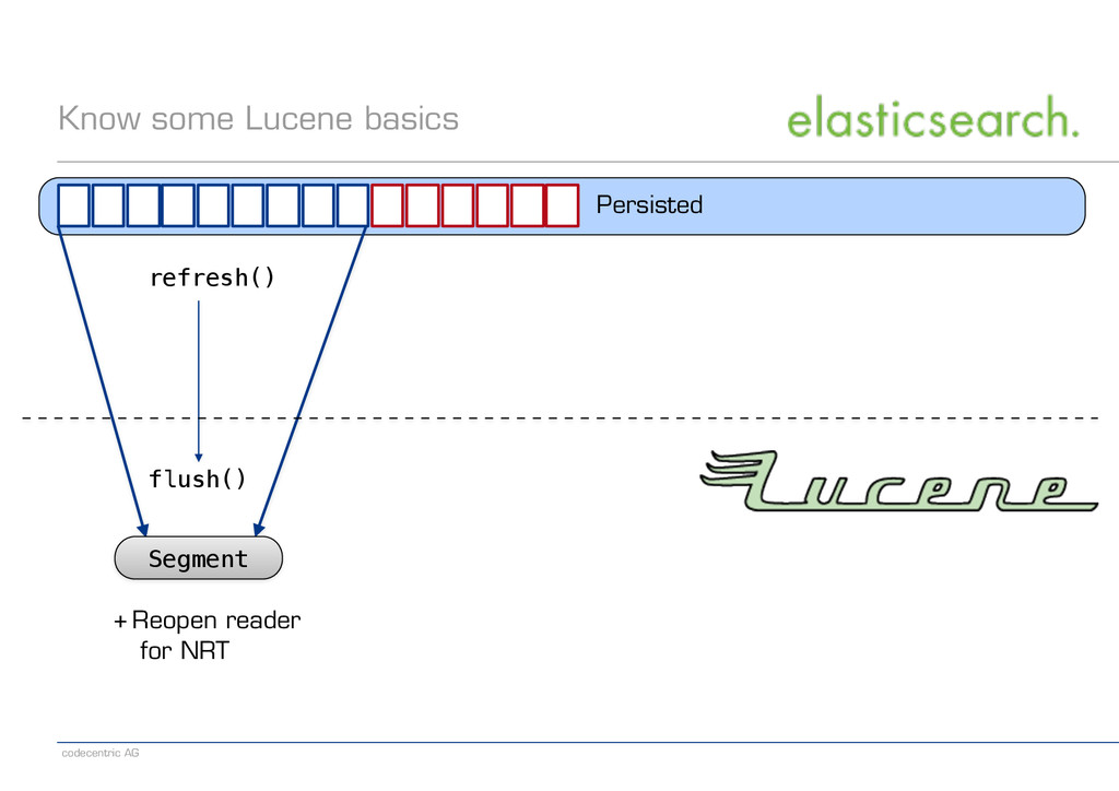 codecentric AG Know some Lucene basics Persiste...