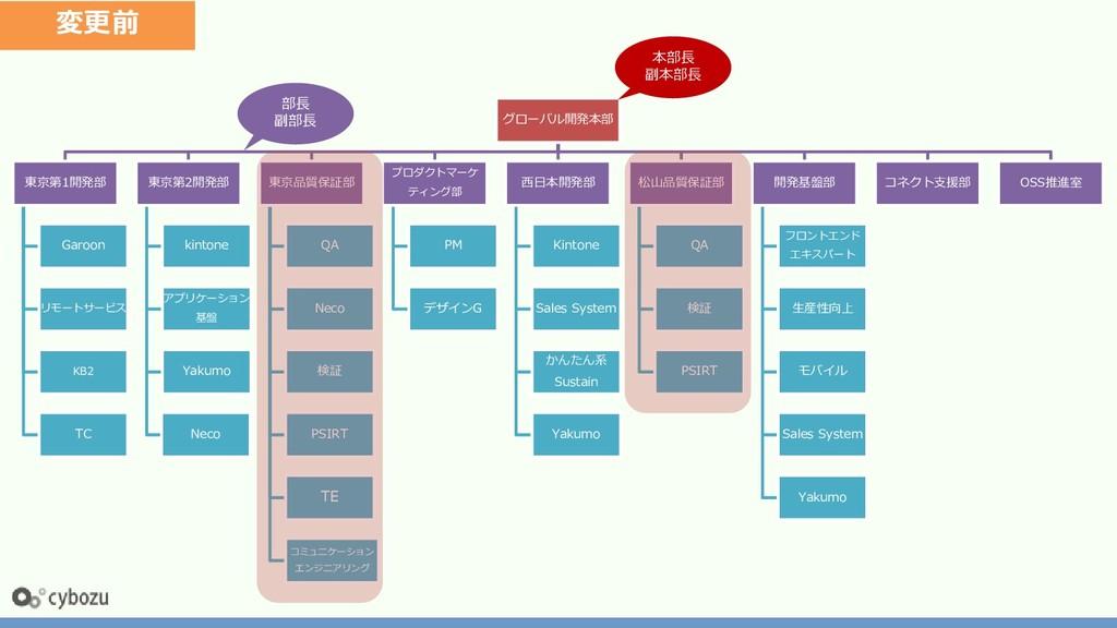 グローバル開発本部 東京第1開発部 Garoon リモートサービス KB2 TC 東京第2開発...