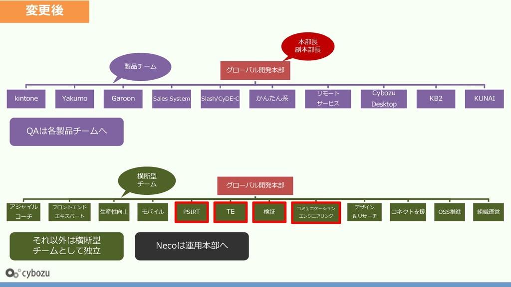 グローバル開発本部 kintone Yakumo Garoon Sales System Sl...
