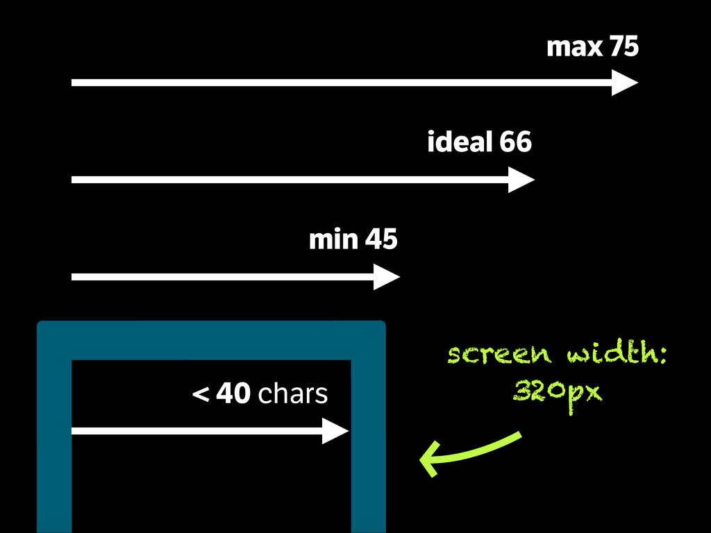 ideal 66 max 75 min 45 < 40 chars screen width:...